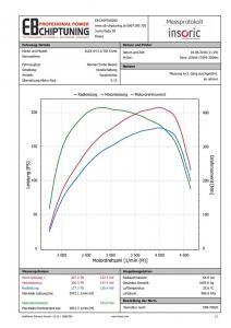 chiptuning audi a4 20tdi 125kw graf