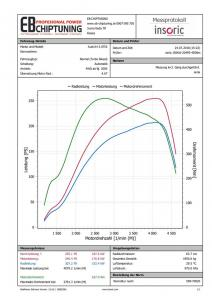chiptuning audi a4 30tdi 150kw graf