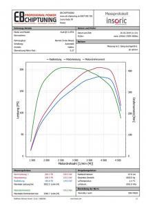 chiptuning audi q5 20tdi 125kw graf