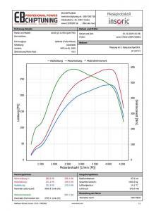 chiptuning audi q5 30tdi 176kw graf