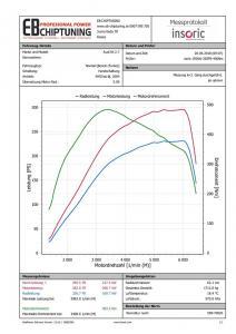 chiptuning audi s4 27biturbo graf