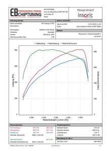 chiptuning touareg 42tdi v8 250kw  graf