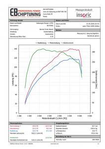 chiptuning vw passat b7 16tdi graf